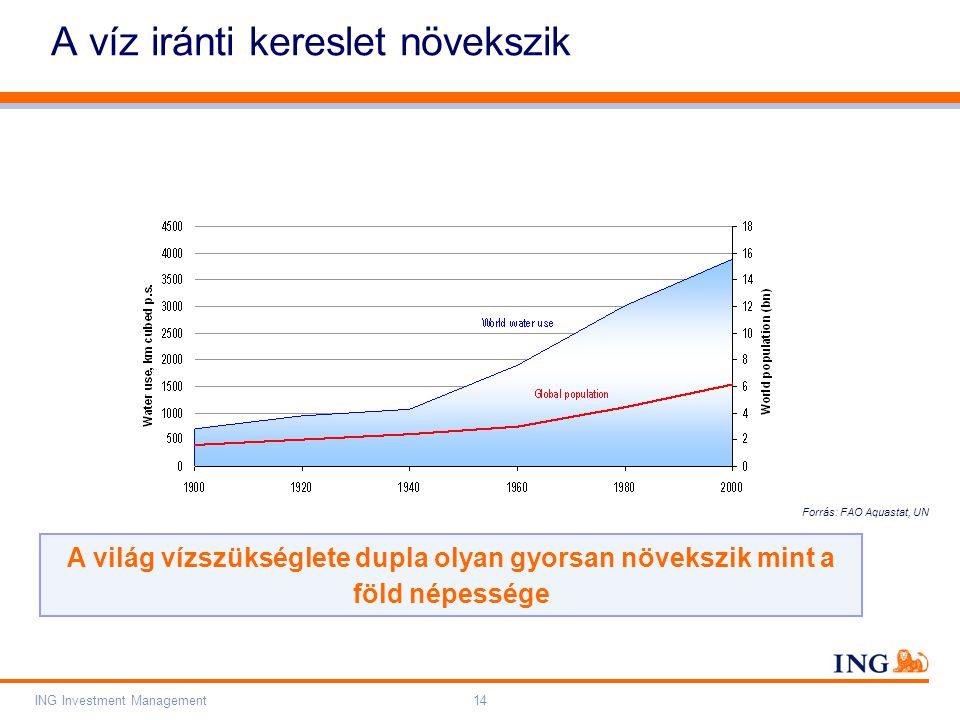 Do not put content on the brand signature area Orange RGB= 255,102,000 Light blue RGB= 180,195,225 Dark blue RGB= 000,000,102 Grey RGB= 150,150,150 ING colour balance Guideline www.ing-presentations.intranet ING Investment Management14 A víz iránti kereslet növekszik A világ vízszükséglete dupla olyan gyorsan növekszik mint a föld népessége Forrás: FAO Aquastat, UN