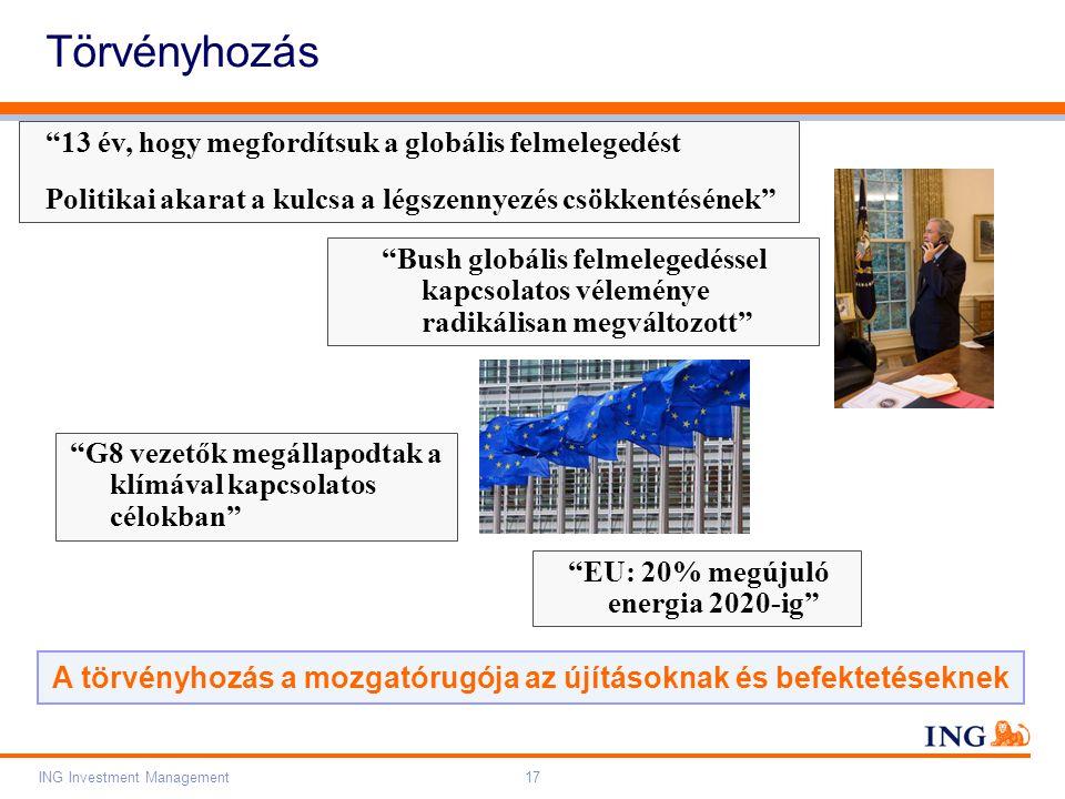 Do not put content on the brand signature area Orange RGB= 255,102,000 Light blue RGB= 180,195,225 Dark blue RGB= 000,000,102 Grey RGB= 150,150,150 ING colour balance Guideline www.ing-presentations.intranet ING Investment Management17 Törvényhozás 13 év, hogy megfordítsuk a globális felmelegedést Politikai akarat a kulcsa a légszennyezés csökkentésének Bush globális felmelegedéssel kapcsolatos véleménye radikálisan megváltozott G8 vezetők megállapodtak a klímával kapcsolatos célokban EU: 20% megújuló energia 2020-ig A törvényhozás a mozgatórugója az újításoknak és befektetéseknek
