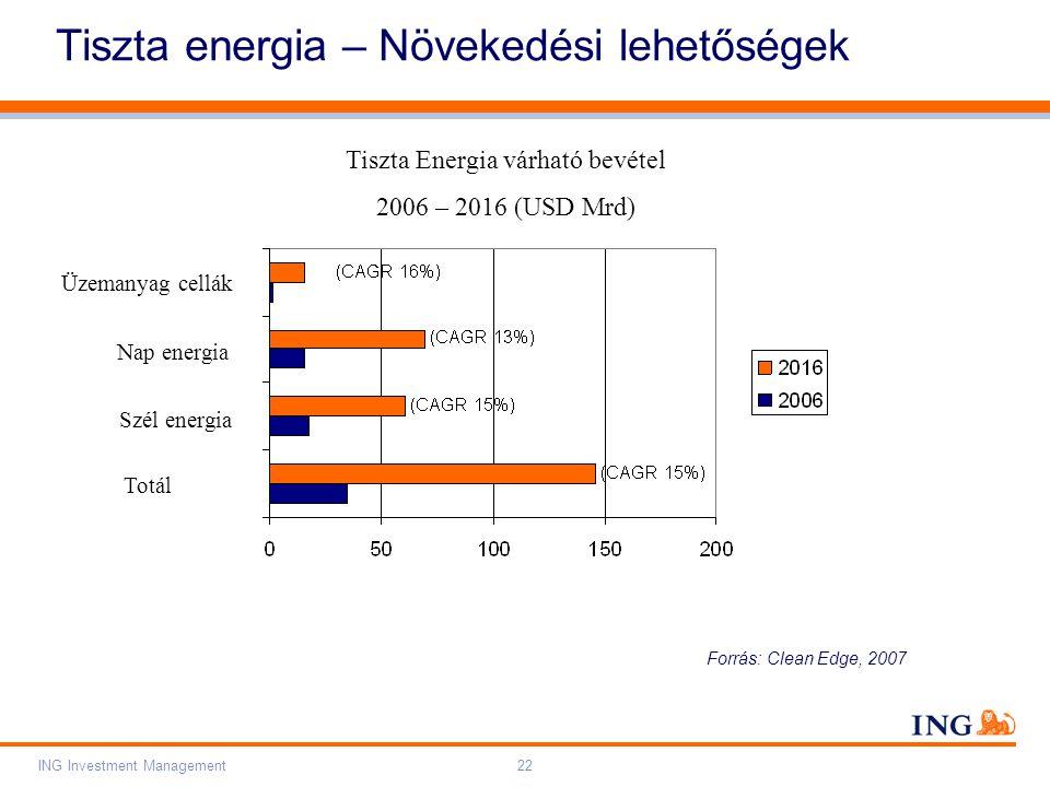 Do not put content on the brand signature area Orange RGB= 255,102,000 Light blue RGB= 180,195,225 Dark blue RGB= 000,000,102 Grey RGB= 150,150,150 ING colour balance Guideline www.ing-presentations.intranet ING Investment Management22 Tiszta energia – Növekedési lehetőségek Forrás: Clean Edge, 2007 Szél energia Tiszta Energia várható bevétel 2006 – 2016 (USD Mrd) Nap energia Üzemanyag cellák Totál