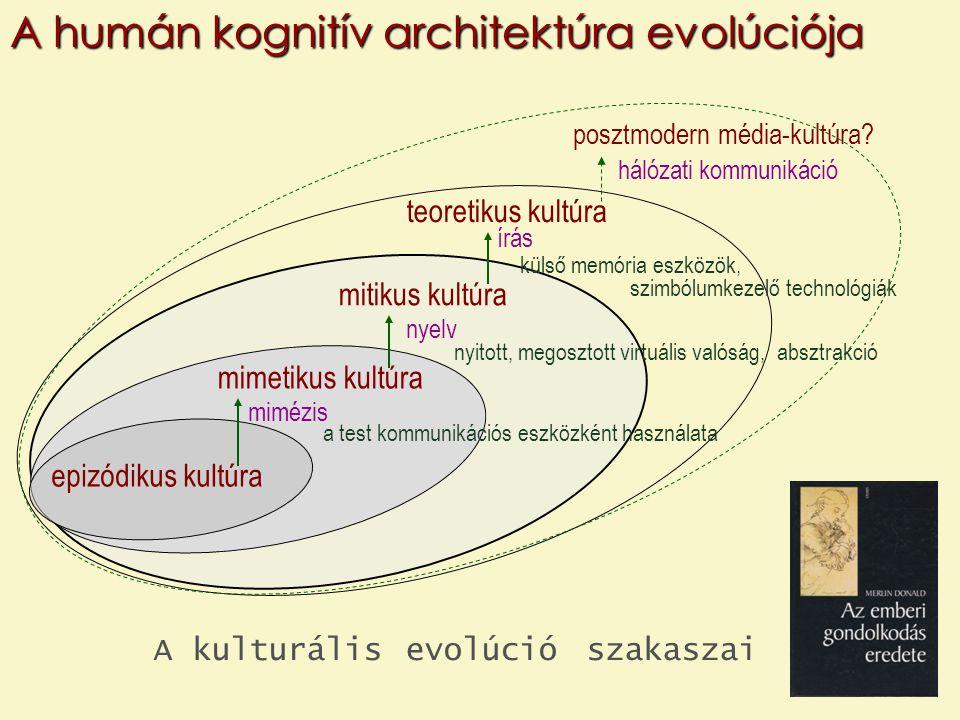 A humán kognitív architektúra evolúciója posztmodern média-kultúra? teoretikus kultúra mitikus kultúra mimetikus kultúra epizódikus kultúra mimézis ny