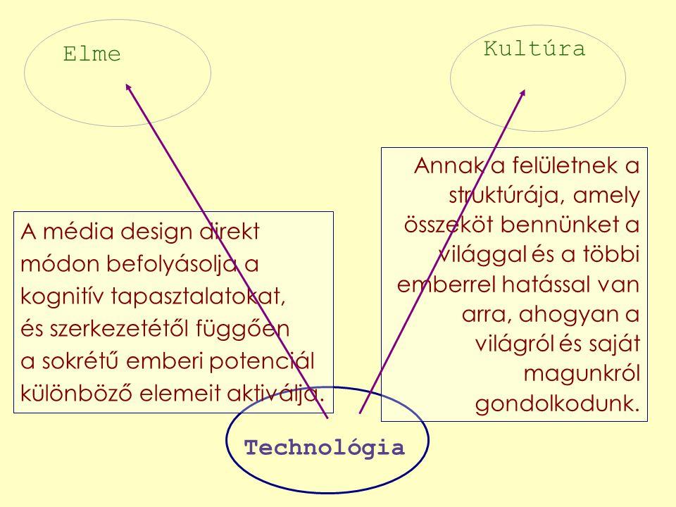 Kultúra Elme Technológia A média design direkt módon befolyásolja a kognitív tapasztalatokat, és szerkezetétől függően a sokrétű emberi potenciál különböző elemeit aktiválja.