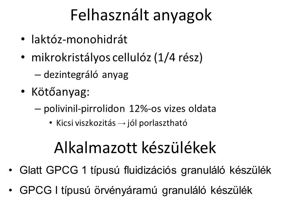Felhasznált anyagok laktóz-monohidrát mikrokristályos cellulóz (1/4 rész) – dezintegráló anyag Kötőanyag: – polivinil-pirrolidon 12%-os vizes oldata K