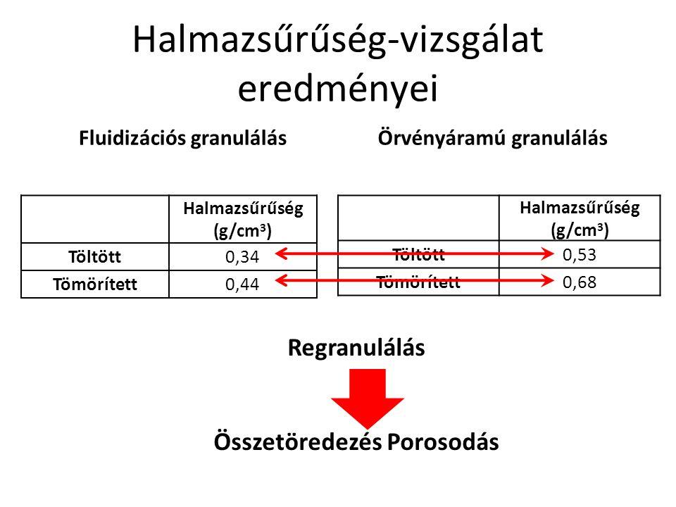 Halmazsűrűség-vizsgálat eredményei Fluidizációs granulálás Halmazsűrűség (g/cm 3 ) Töltött0,34 Tömörített0,44 Örvényáramú granulálás Halmazsűrűség (g/