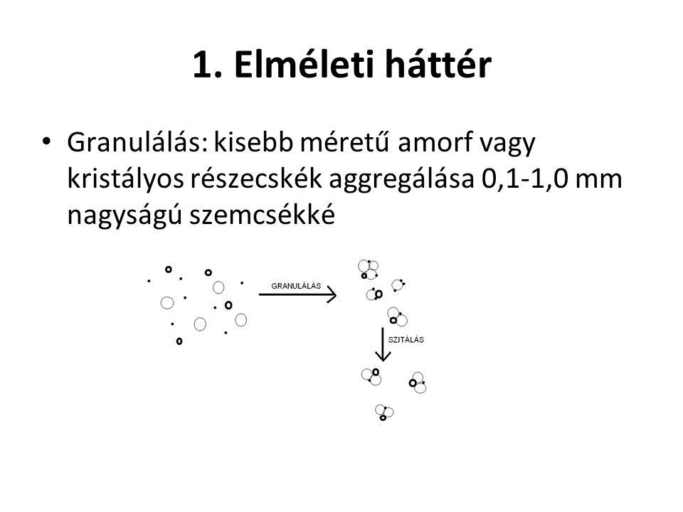 1. Elméleti háttér Granulálás: kisebb méretű amorf vagy kristályos részecskék aggregálása 0,1-1,0 mm nagyságú szemcsékké