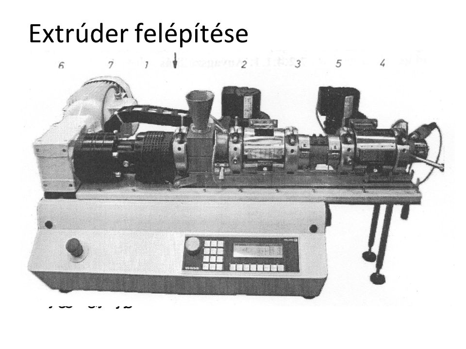 Extrúder felépítése Adagoló tölcsér Csiga Csigaház Extrúderfej Szűrőegység Hajtómű, hajtómotor