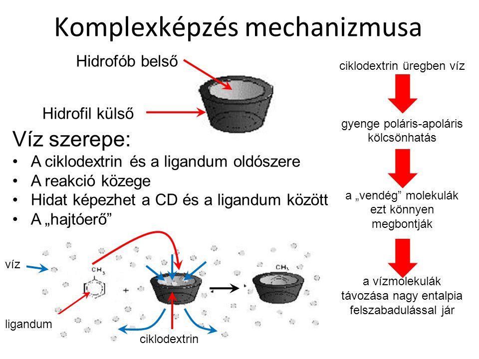 Komplexképzés mechanizmusa Hidrofil külső Hidrofób belső Víz szerepe: A ciklodextrin és a ligandum oldószere A reakció közege Hidat képezhet a CD és a