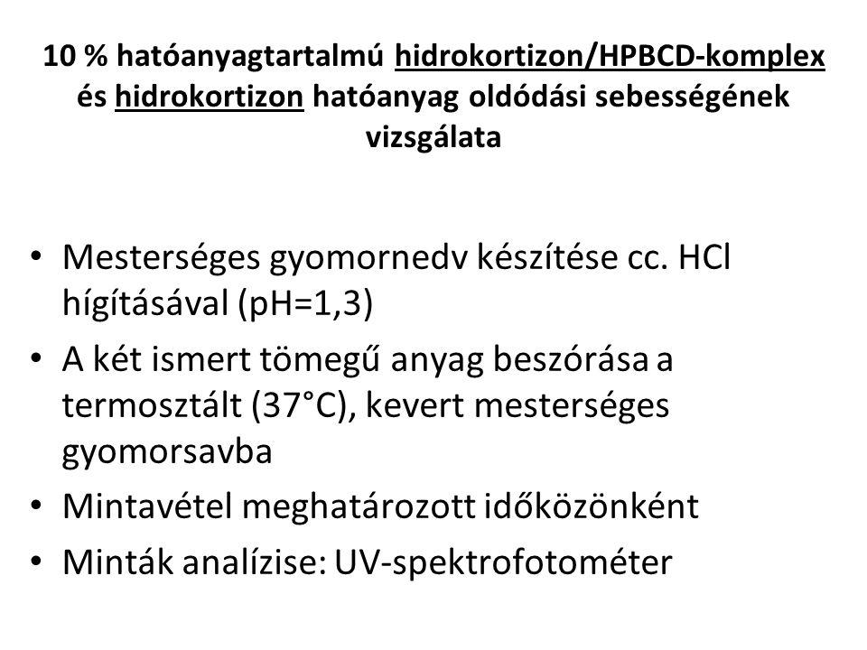 10 % hatóanyagtartalmú hidrokortizon/HPBCD-komplex és hidrokortizon hatóanyag oldódási sebességének vizsgálata Mesterséges gyomornedv készítése cc. HC