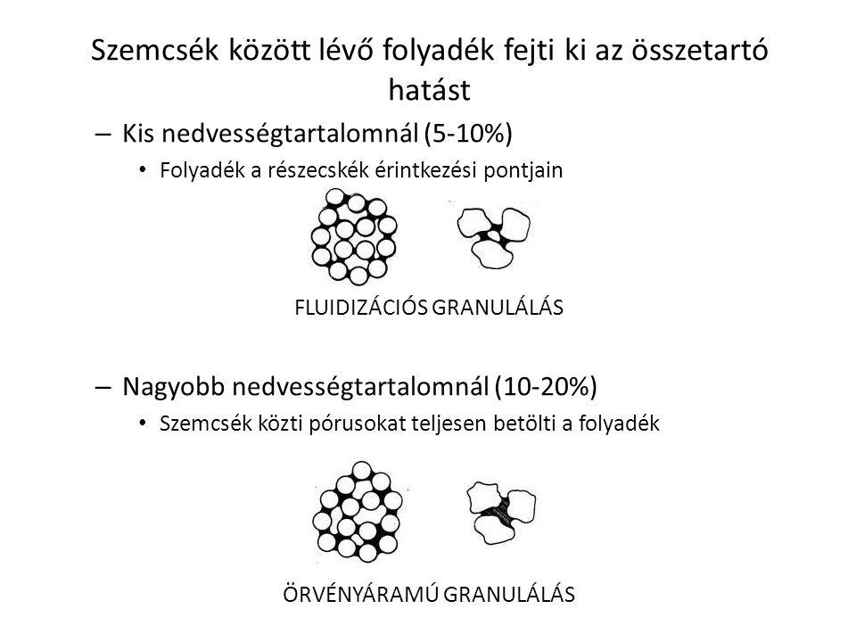 Szemcsék között lévő folyadék fejti ki az összetartó hatást – Kis nedvességtartalomnál (5-10%) Folyadék a részecskék érintkezési pontjain FLUIDIZÁCIÓS