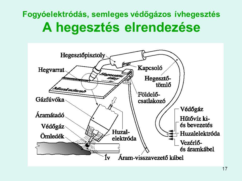 17 Fogyóelektródás, semleges védőgázos ívhegesztés A hegesztés elrendezése