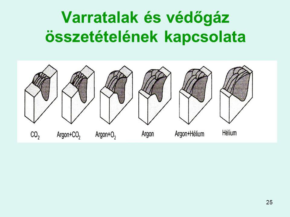 25 Varratalak és védőgáz összetételének kapcsolata