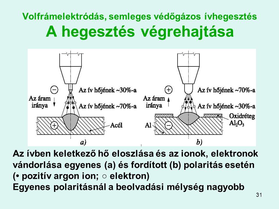 31 Volfrámelektródás, semleges védőgázos ívhegesztés A hegesztés végrehajtása Az ívben keletkező hő eloszlása és az ionok, elektronok vándorlása egyen