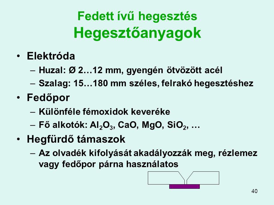 40 Fedett ívű hegesztés Hegesztőanyagok Elektróda –Huzal: Ø 2…12 mm, gyengén ötvözött acél –Szalag: 15…180 mm széles, felrakó hegesztéshez Fedőpor –Kü