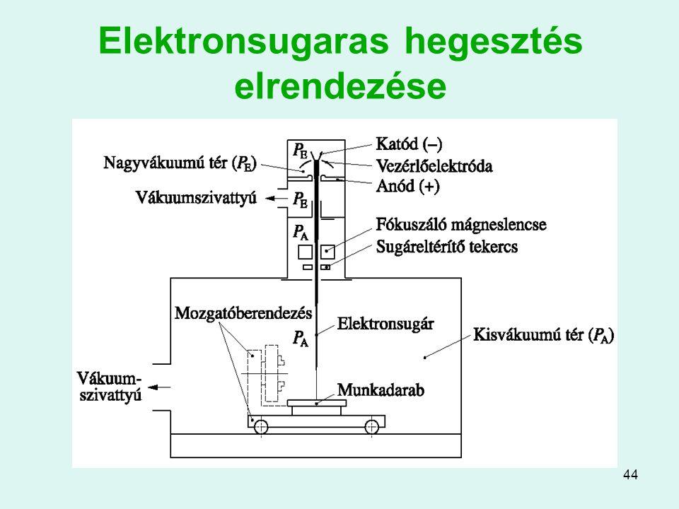 44 Elektronsugaras hegesztés elrendezése