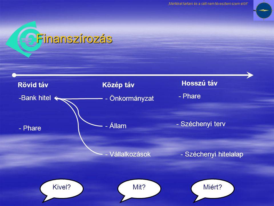 Finanszírozás Rövid táv Közép táv Hosszú táv -Bank hitel - Phare - Önkormányzat - Állam - Vállalkozások - Széchenyi terv - Széchenyi hitelalap Mit?Miért?Kivel.