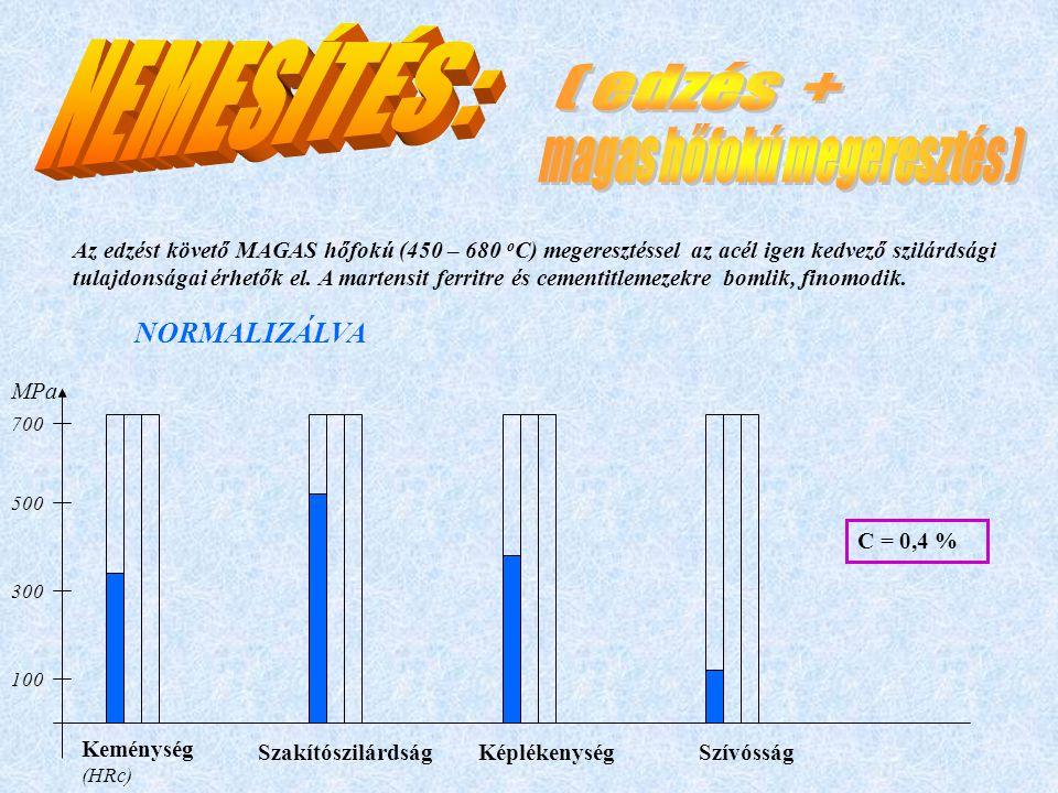 Az edzést követő MAGAS hőfokú (450 – 680 o C) megeresztéssel az acél igen kedvező szilárdsági tulajdonságai érhetők el. A martensit ferritre és cement
