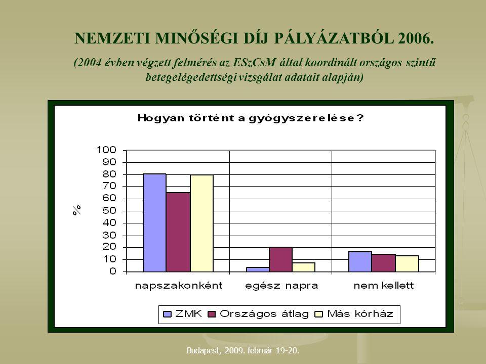 Budapest, 2009. február 19-20. NEMZETI MINŐSÉGI DÍJ PÁLYÁZATBÓL 2006. (2004 évben végzett felmérés az ESzCsM által koordinált országos szintű betegelé