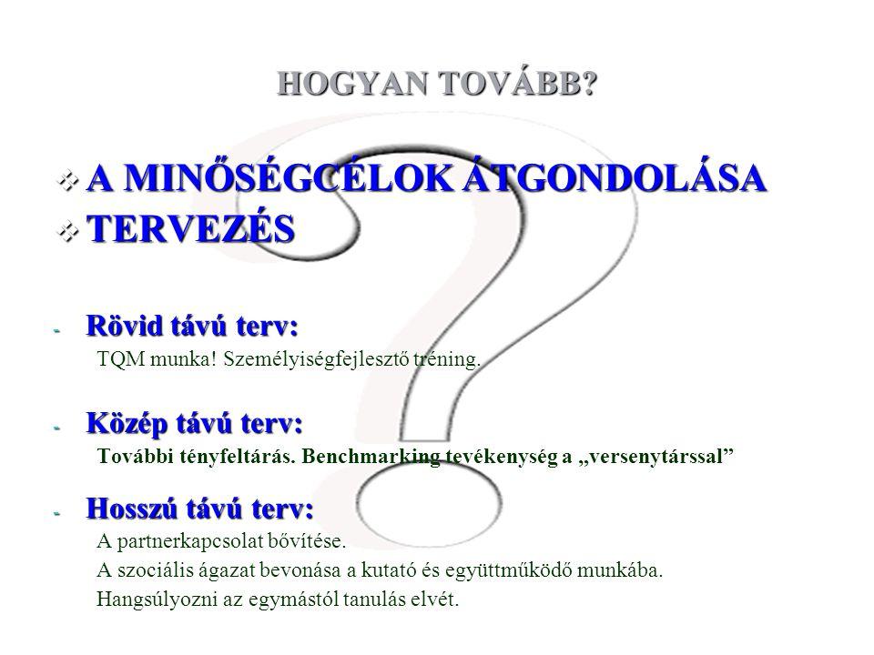 Budapest, 2009. február 19-20. HOGYAN TOVÁBB?  A MINŐSÉGCÉLOK ÁTGONDOLÁSA  TERVEZÉS - Rövid távú terv: TQM munka! Személyiségfejlesztő tréning. - Kö