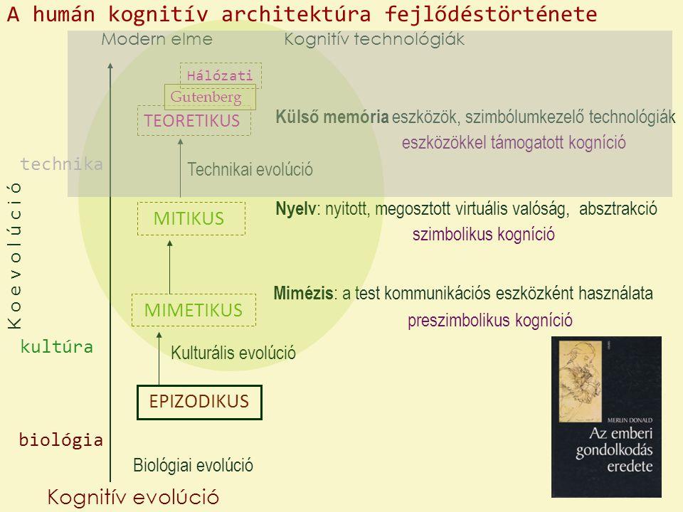 EPIZODIKUS MIMETIKUS MITIKUS TEORETIKUS Gutenberg Hálózati Kognitív evolúció Biológiai evolúció Kulturális evolúció Technikai evolúció Modern elme preszimbolikus kogníció szimbolikus kogníció Mimézis : a test kommunikációs eszközként használata Nyelv : nyitott, megosztott virtuális valóság, absztrakció Külső memória eszközök, szimbólumkezelő technológiák eszközökkel támogatott kogníció Kognitív technológiák A humán kognitív architektúra fejlődéstörténete kultúra biológia technika K o e v o l ú c i ó