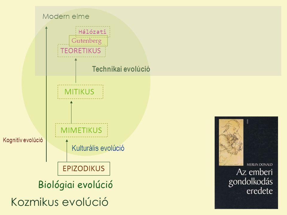 EPIZODIKUS MIMETIKUS MITIKUS TEORETIKUS Gutenberg Hálózati Kognitív evolúció Biológiai evolúció Kulturális evolúció Technikai evolúció Modern elme Kozmikus evolúció