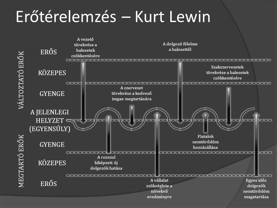 Erőtérelemzés – Kurt Lewin VÁLTOZTATÓ ERŐK MEGTARTÓ ERŐK A JELENLEGI HELYZET (EGYENSÚLY) ERŐS KÖZEPES GYENGE A vállalat szükséglete a növekvő eredmény