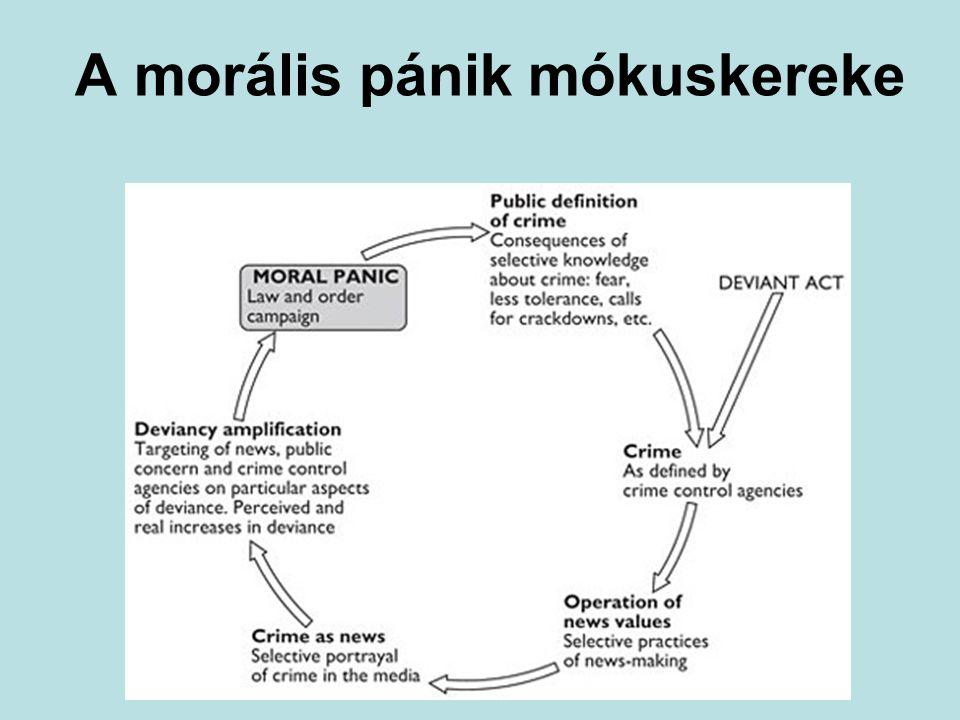 A morális pánik mókuskereke