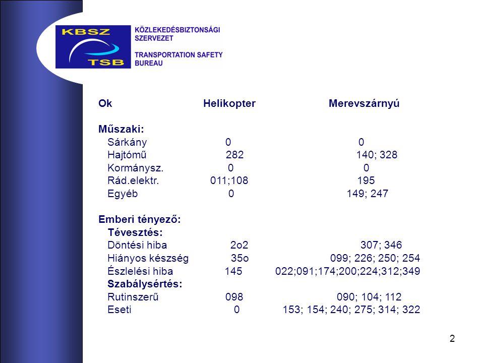 2 Ok Helikopter Merevszárnyú Műszaki: Sárkány 0 0 Hajtómű 282 140; 328 Kormánysz.