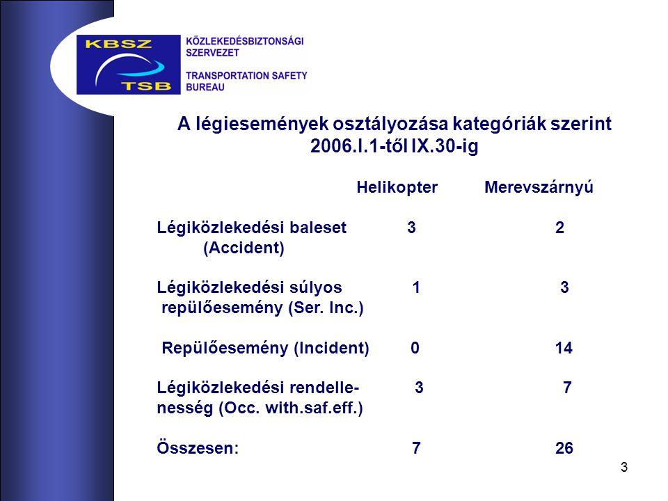 4 Az események felsorolása: Helikopterek: 011 SA 341 Gazelle rádióhiba miatt útvon.megszakítás 098 Ka-26 Felszálláskor vezetéket szakított 108 EC-135 Útvonalon a rádióösszeköttetés megszakadt 145 EC-135 TMA-ban engedély nélkül repült 202 HM.vezetési gyakorlat 232 EXEC 162F Autorotáció után terepen felborult 350 MD-500 Leszálláskor felborult Merevszárnyú: 022 Jak-18T Hasraszállt