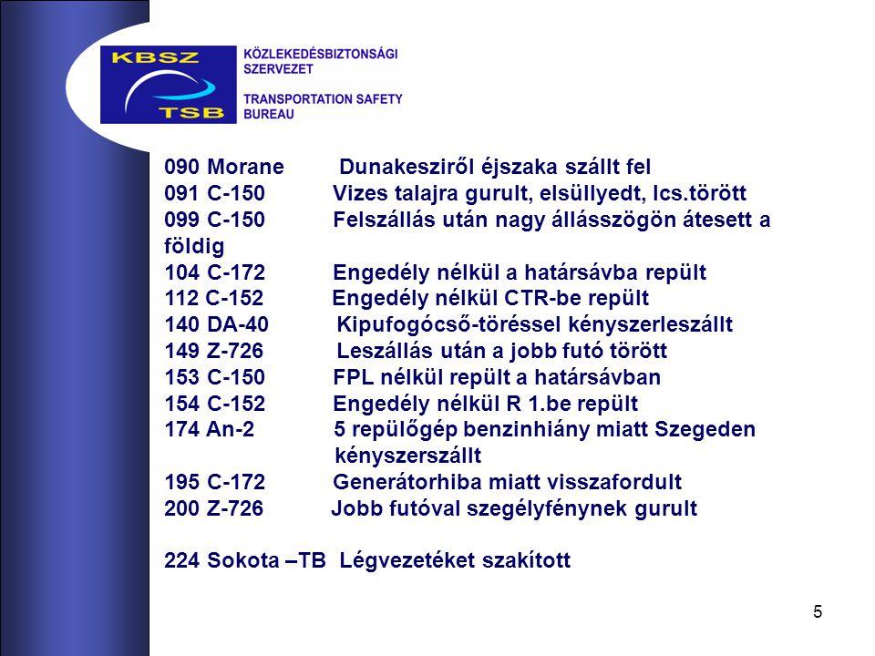 5 090 Morane Dunakesziről éjszaka szállt fel 091 C-150 Vizes talajra gurult, elsüllyedt, lcs.törött 099 C-150 Felszállás után nagy állásszögön átesett a földig 104 C-172 Engedély nélkül a határsávba repült 112 C-152 Engedély nélkül CTR-be repült 140 DA-40 Kipufogócső-töréssel kényszerleszállt 149 Z-726 Leszállás után a jobb futó törött 153 C-150 FPL nélkül repült a határsávban 154 C-152 Engedély nélkül R 1.be repült 174 An-2 5 repülőgép benzinhiány miatt Szegeden kényszerszállt 195 C-172 Generátorhiba miatt visszafordult 200 Z-726 Jobb futóval szegélyfénynek gurult 224 Sokota –TB Légvezetéket szakított