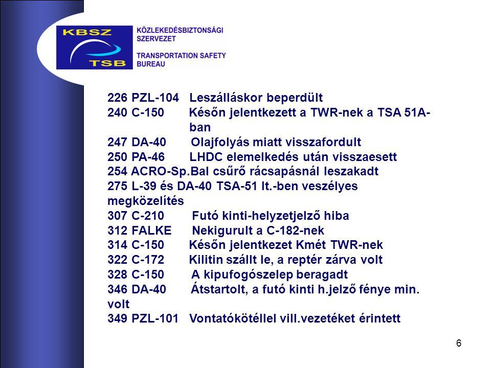 6 226 PZL-104 Leszálláskor beperdült 240 C-150 Későn jelentkezett a TWR-nek a TSA 51A- ban 247 DA-40 Olajfolyás miatt visszafordult 250 PA-46 LHDC elemelkedés után visszaesett 254 ACRO-Sp.Bal csűrő rácsapásnál leszakadt 275 L-39 és DA-40 TSA-51 lt.-ben veszélyes megközelítés 307 C-210 Futó kinti-helyzetjelző hiba 312 FALKE Nekigurult a C-182-nek 314 C-150 Későn jelentkezet Kmét TWR-nek 322 C-172 Kilitin szállt le, a reptér zárva volt 328 C-150 A kipufogószelep beragadt 346 DA-40 Átstartolt, a futó kinti h.jelző fénye min.