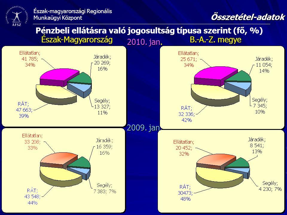 Észak-magyarországi Regionális Munkaügyi Központ Összetétel-adatok Forrás: Állami Foglalkoztatási Szolgálat Észak-Magyarország 2009.