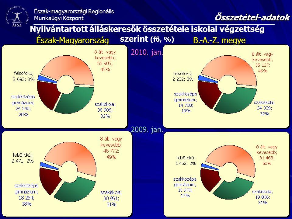 Észak-magyarországi Regionális Munkaügyi Központ Összetétel-adatok Forrás: Állami Foglalkoztatási Szolgálat 2009.