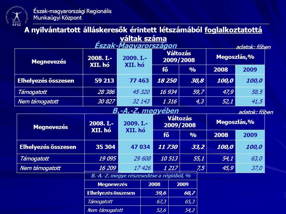 Észak-magyarországi Regionális Munkaügyi Központ A nyilvántartott álláskeresők érintett létszámából foglalkoztatottá váltak száma adatok: főben Észak-Magyarországon B.-A.-Z.