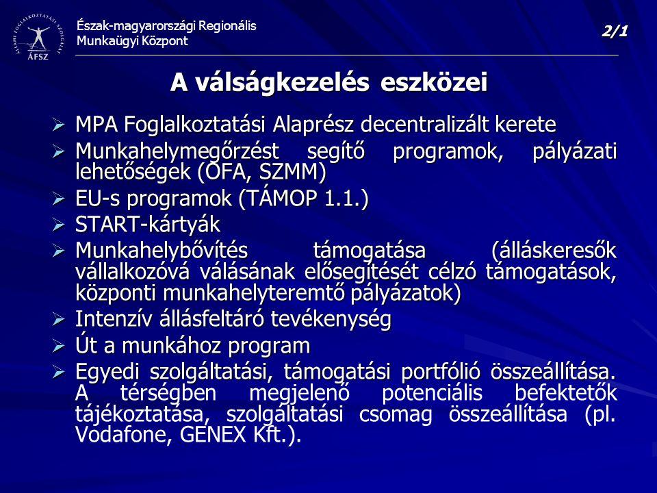 Észak-magyarországi Regionális Munkaügyi Központ A válságkezelés eszközei  MPA Foglalkoztatási Alaprész decentralizált kerete  Munkahelymegőrzést segítő programok, pályázati lehetőségek (OFA, SZMM)  EU-s programok (TÁMOP 1.1.)  START-kártyák  Munkahelybővítés támogatása (álláskeresők vállalkozóvá válásának elősegítését célzó támogatások, központi munkahelyteremtő pályázatok)  Intenzív állásfeltáró tevékenység  Út a munkához program  Egyedi szolgáltatási, támogatási portfólió összeállítása.