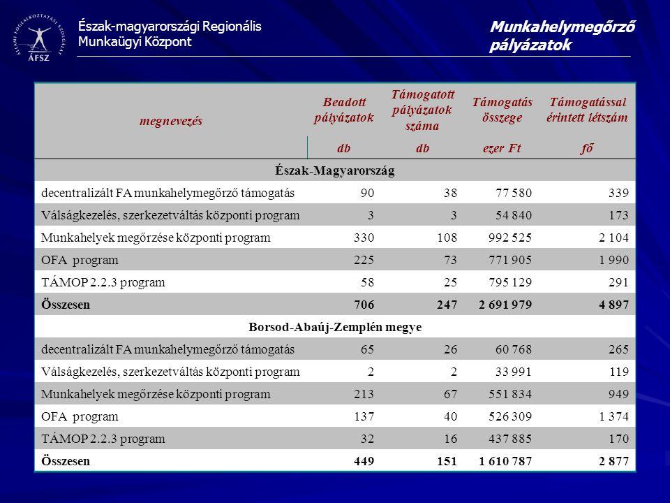 Észak-magyarországi Regionális Munkaügyi Központ Munkahelymegőrző pályázatok megnevezés Beadott pályázatok Támogatott pályázatok száma Támogatás összege Támogatással érintett létszám db ezer Ftfő Észak-Magyarország decentralizált FA munkahelymegőrző támogatás903877 580339 Válságkezelés, szerkezetváltás központi program3354 840173 Munkahelyek megőrzése központi program330108992 5252 104 OFA program22573771 9051 990 TÁMOP 2.2.3 program5825795 129291 Összesen7062472 691 9794 897 Borsod-Abaúj-Zemplén megye decentralizált FA munkahelymegőrző támogatás652660 768265 Válságkezelés, szerkezetváltás központi program2233 991119 Munkahelyek megőrzése központi program21367551 834949 OFA program13740526 3091 374 TÁMOP 2.2.3 program3216437 885170 Összesen4491511 610 7872 877