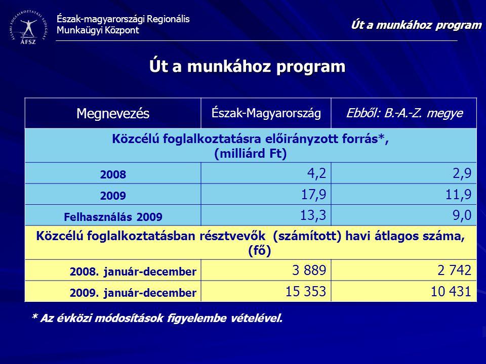Észak-magyarországi Regionális Munkaügyi Központ Út a munkához program Megnevezés Észak-MagyarországEbből: B.-A.-Z.