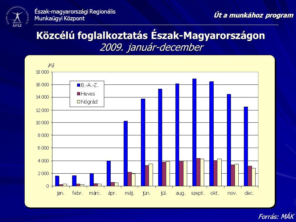 Észak-magyarországi Regionális Munkaügyi Központ Közcélú foglalkoztatás Észak-Magyarországon 2009.