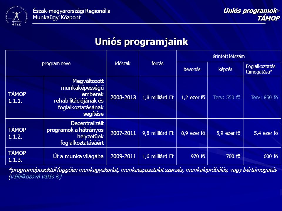 Észak-magyarországi Regionális Munkaügyi Központ Uniós programjaink Uniós programok- TÁMOP program neveidőszakforrás érintett létszám bevonásképzés Foglalkoztatás támogatása* TÁMOP 1.1.1.