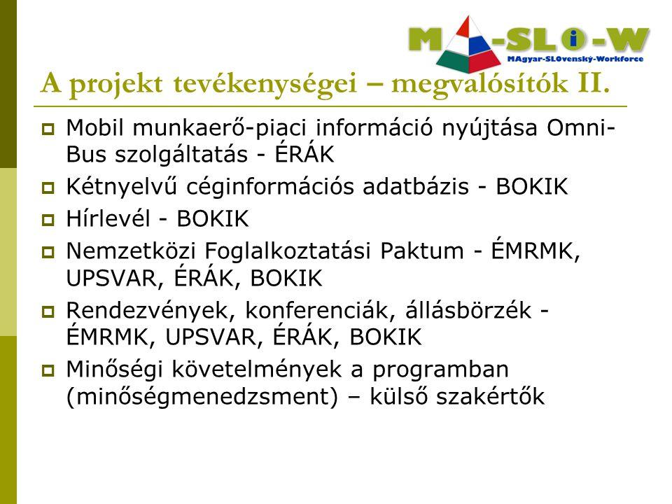  Mobil munkaerő-piaci információ nyújtása Omni- Bus szolgáltatás - ÉRÁK  Kétnyelvű céginformációs adatbázis - BOKIK  Hírlevél - BOKIK  Nemzetközi Foglalkoztatási Paktum - ÉMRMK, UPSVAR, ÉRÁK, BOKIK  Rendezvények, konferenciák, állásbörzék - ÉMRMK, UPSVAR, ÉRÁK, BOKIK  Minőségi követelmények a programban (minőségmenedzsment) – külső szakértők A projekt tevékenységei – megvalósítók II.