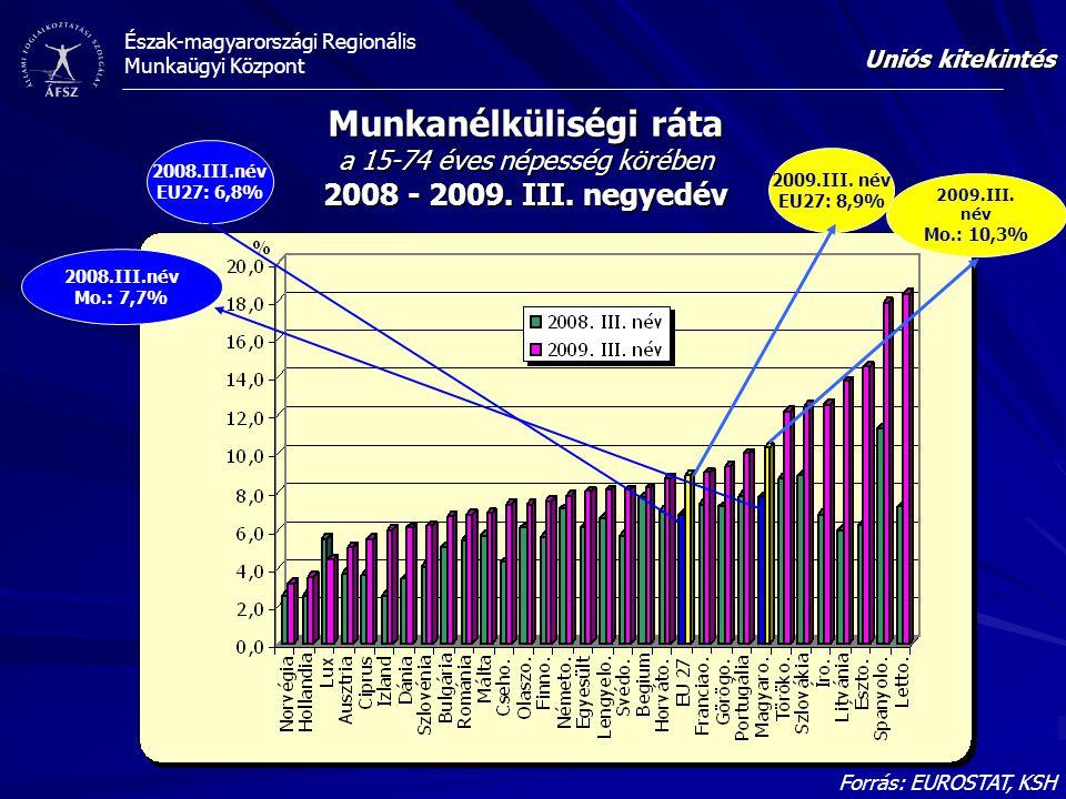 Észak-magyarországi Regionális Munkaügyi Központ Forrás: EUROSTAT, KSH Munkanélküliségi ráta a 15-74 éves népesség körében 2008 - 2009.