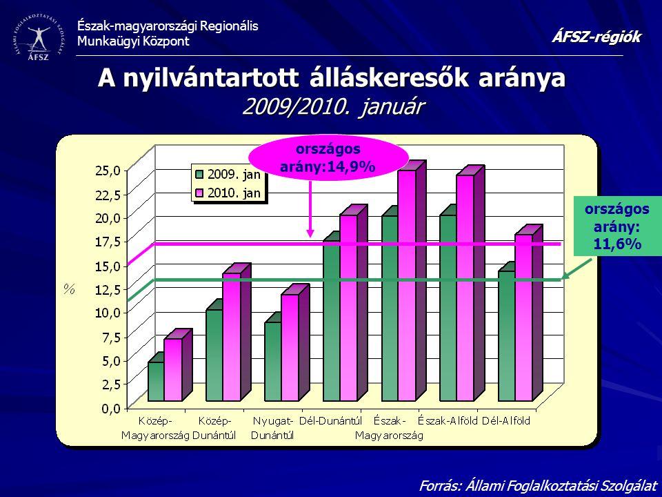 Észak-magyarországi Regionális Munkaügyi Központ A nyilvántartott álláskeresők aránya 2009/2010.