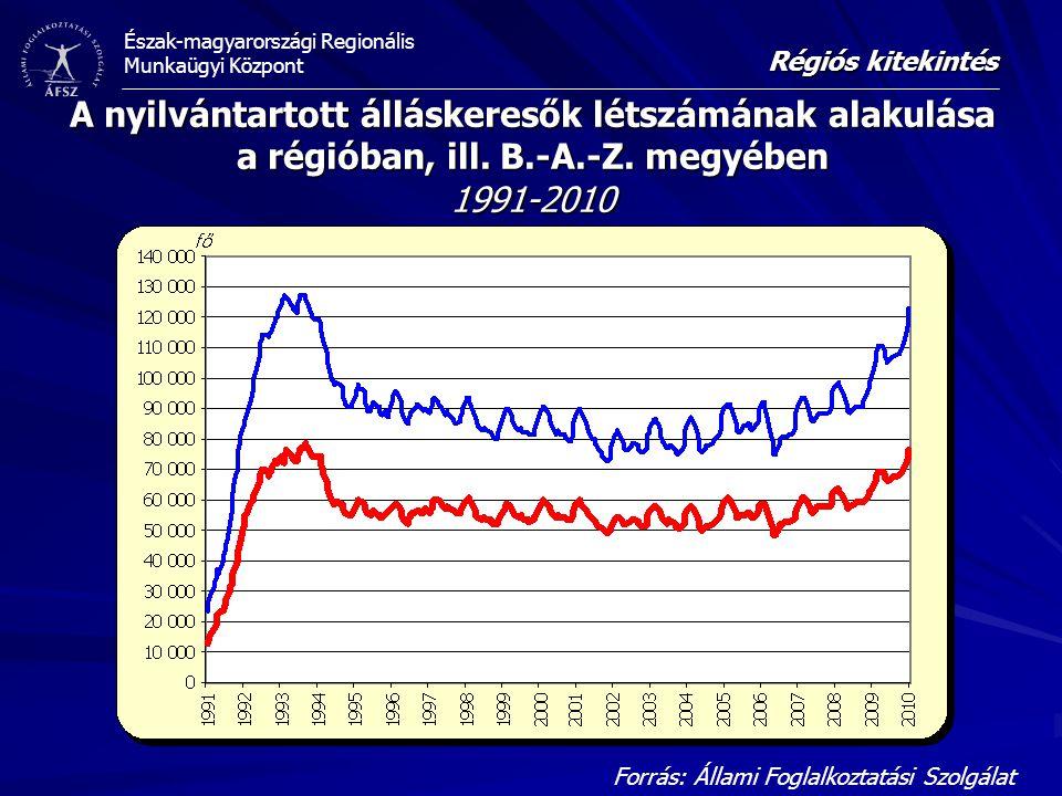 Észak-magyarországi Regionális Munkaügyi Központ A nyilvántartott álláskeresők létszámának alakulása a régióban, ill.