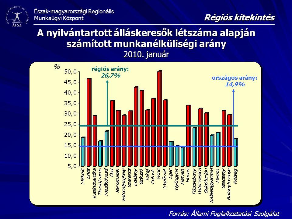 Észak-magyarországi Regionális Munkaügyi Központ A nyilvántartott álláskeresők létszáma alapján számított munkanélküliségi arány 2010.