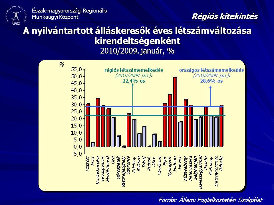 Észak-magyarországi Regionális Munkaügyi Központ A nyilvántartott álláskeresők éves létszámváltozása kirendeltségenként 2010/2009.