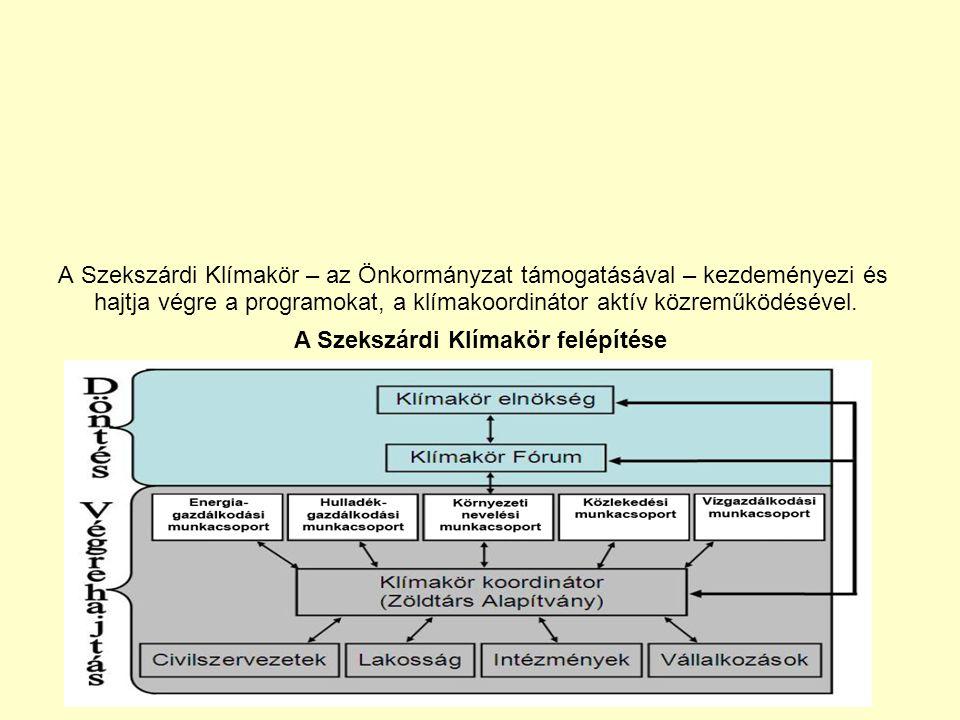 A Szekszárdi Klímakör – az Önkormányzat támogatásával – kezdeményezi és hajtja végre a programokat, a klímakoordinátor aktív közreműködésével.