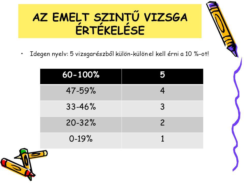 AZ EMELT SZINTŰ VIZSGA ÉRTÉKELÉSE Idegen nyelv: 5 vizsgarészből külön-külön el kell érni a 10 %-ot! 60-100%5 47-59%4 33-46%3 20-32%2 0-19%1