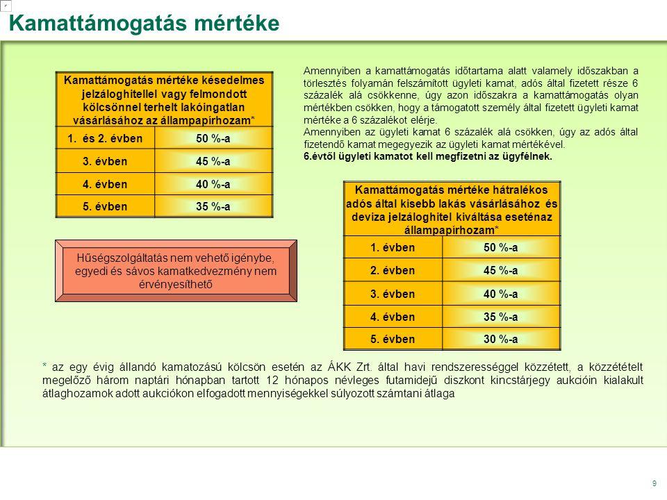 9 Kamattámogatás mértéke * az egy évig állandó kamatozású kölcsön esetén az ÁKK Zrt. által havi rendszerességgel közzétett, a közzétételt megelőző hár