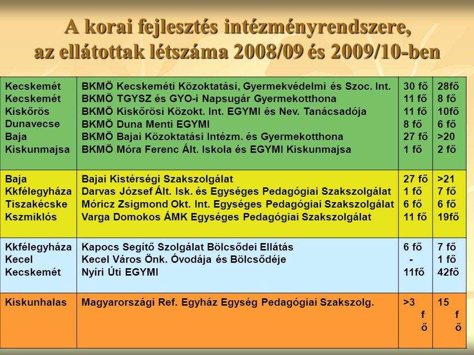 Kecskemét Kiskőrös Dunavecse Baja Kiskunmajsa BKMÖ Kecskeméti Közoktatási, Gyermekvédelmi és Szoc.