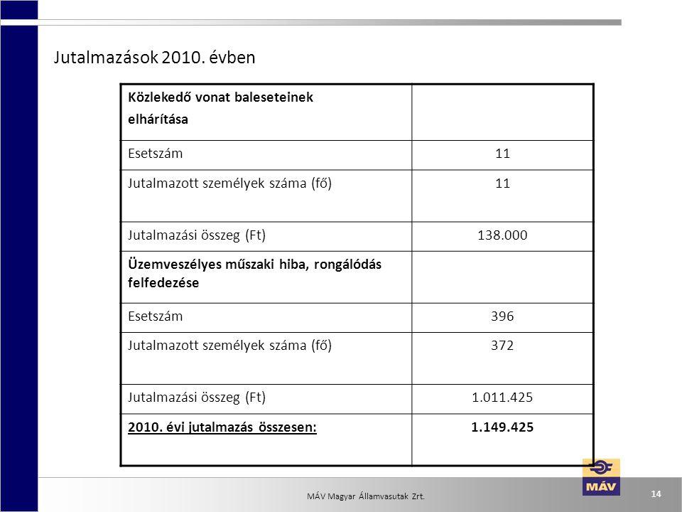 MÁV Magyar Államvasutak Zrt. 14 Jutalmazások 2010. évben Közlekedő vonat baleseteinek elhárítása Esetszám11 Jutalmazott személyek száma (fő)11 Jutalma