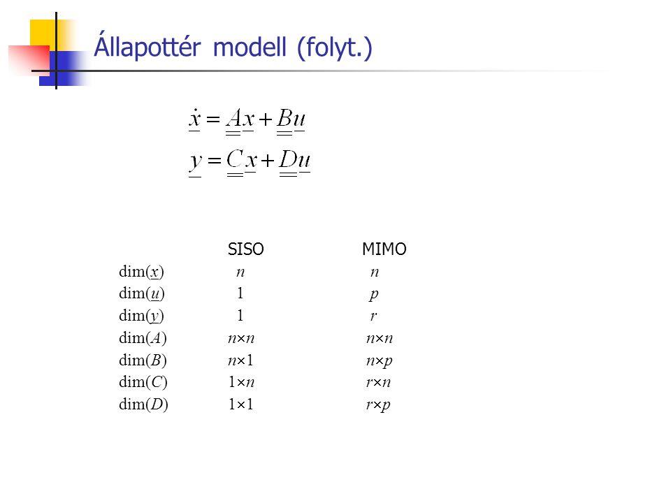Állapottér modell (folyt.) SISOMIMO dim(x) n n dim(u) 1 p dim(y) 1 r dim(A)n  n n  n dim(B)n  1 n  p dim(C)1  n r  n dim(D)1  1 r  p