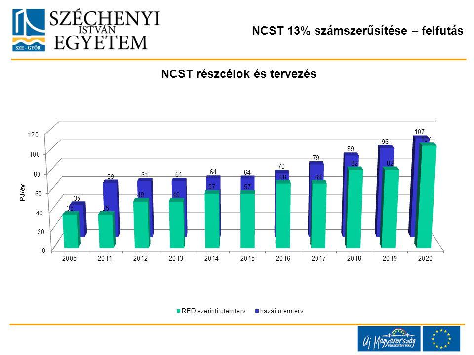 NCST 13% számszerűsítése – felfutás